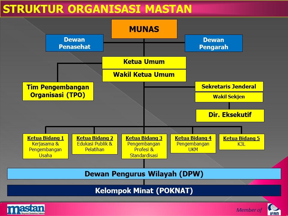 struktur org mastan
